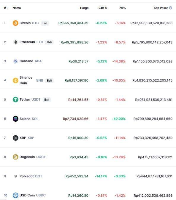 Harga Kripto Hari Ini - 10 Besar Mata uang kripto 2021
